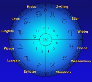 mondlicht kalender erl uterung der symbole der tierkreiszeichen im mondlichtkalender. Black Bedroom Furniture Sets. Home Design Ideas